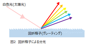 分光器とは | 一般社団法人ジャパンプロダクツユニオン(JPU)